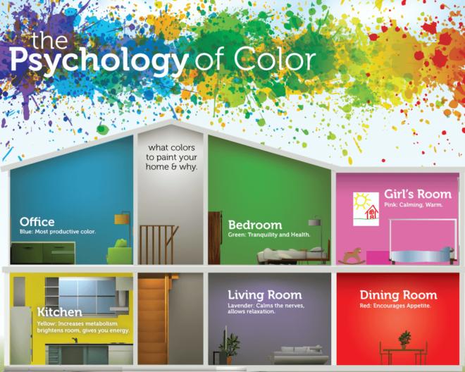 Психология цвета. Значение. Сочетание