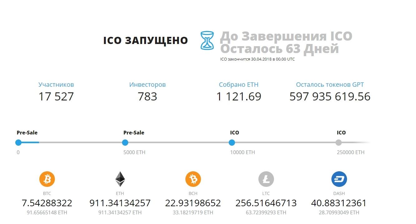 дата окончания ico